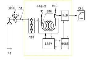 便携式色谱仪:气相色谱仪的操作流程
